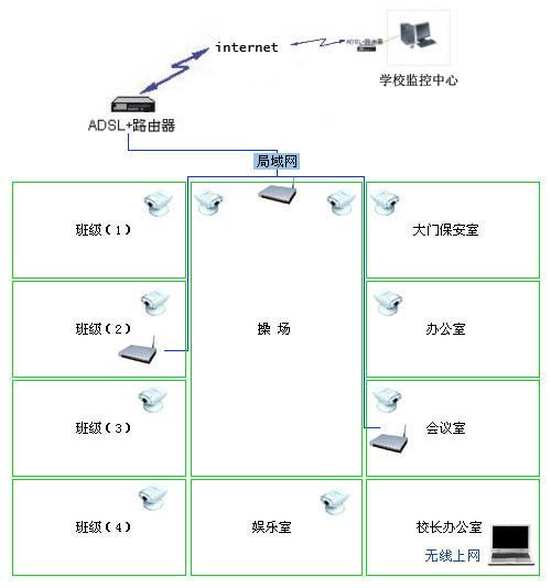学校电子考场监控系统结构示意图见上图