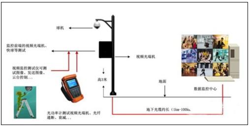监控系统安装步骤